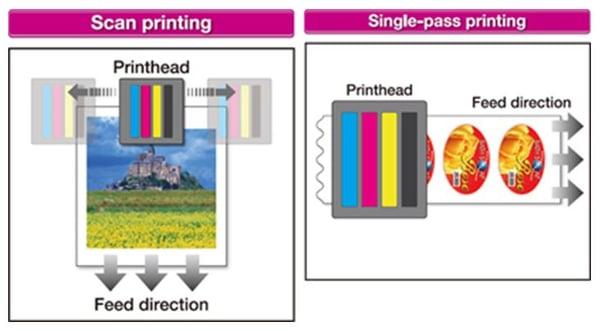Single Pass Printing
